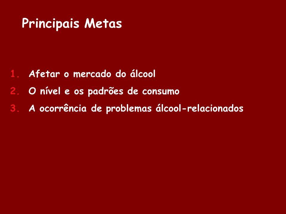 Principais Metas 1. Afetar o mercado do álcool 2. O nível e os padrões de consumo 3. A ocorrência de problemas álcool-relacionados