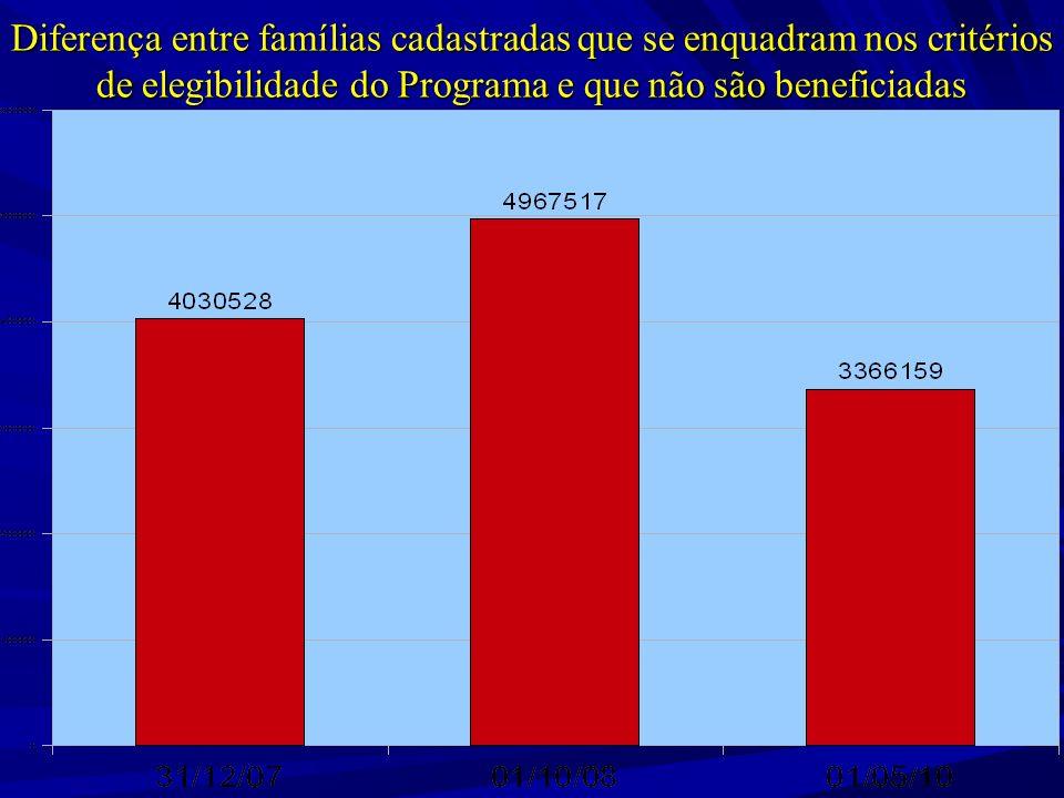 Diferença entre famílias cadastradas que se enquadram nos critérios de elegibilidade do Programa e que não são beneficiadas