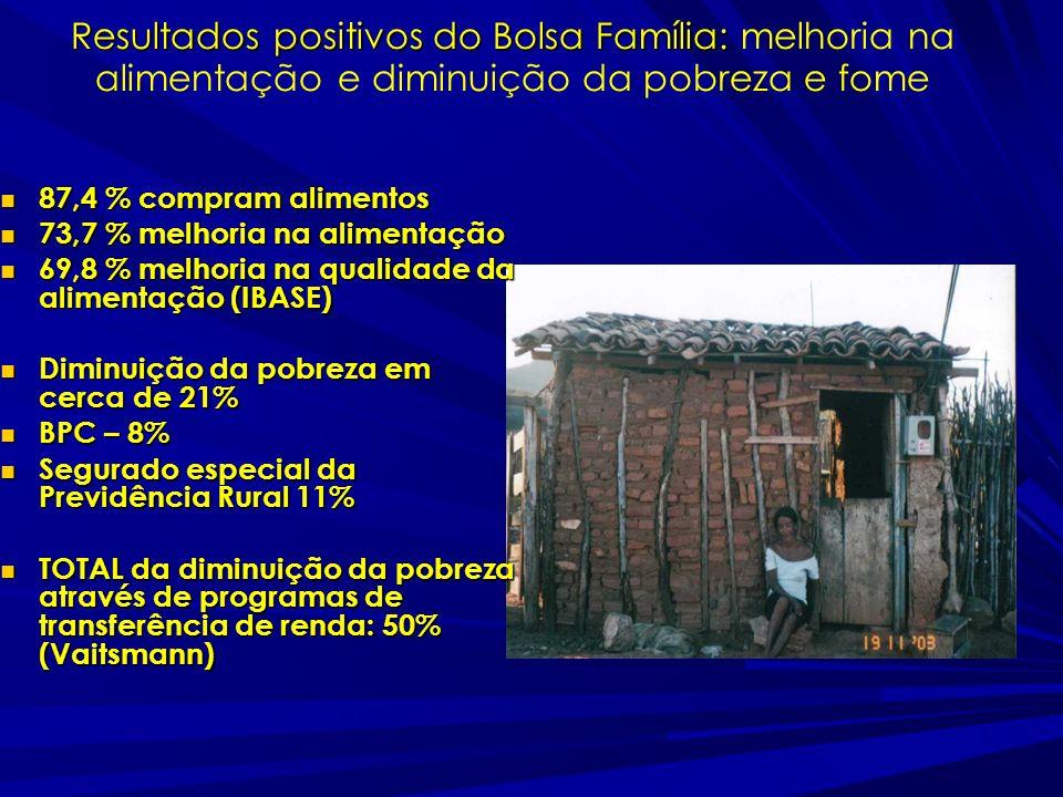 Resultados positivos do Bolsa Família: Resultados positivos do Bolsa Família: melhoria na alimentação e diminuição da pobreza e fome 87,4 % compram alimentos 87,4 % compram alimentos 73,7 % melhoria na alimentação 73,7 % melhoria na alimentação 69,8 % melhoria na qualidade da alimentação (IBASE) 69,8 % melhoria na qualidade da alimentação (IBASE) Diminuição da pobreza em cerca de 21% Diminuição da pobreza em cerca de 21% BPC – 8% BPC – 8% Segurado especial da Previdência Rural 11% Segurado especial da Previdência Rural 11% TOTAL da diminuição da pobreza através de programas de transferência de renda: 50% (Vaitsmann) TOTAL da diminuição da pobreza através de programas de transferência de renda: 50% (Vaitsmann)