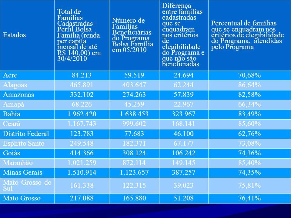 Pará825.362664.325161.03780,49% Paraíba559.383453.781105.60281,12% Pernambuco1.268.8871.028.416240.47181,05% Piauí497.266417.68279.58484,00% Paraná644.800467.303177.49772,47% Rio de Janeiro823.556668.877154.67981,22% Rio G.