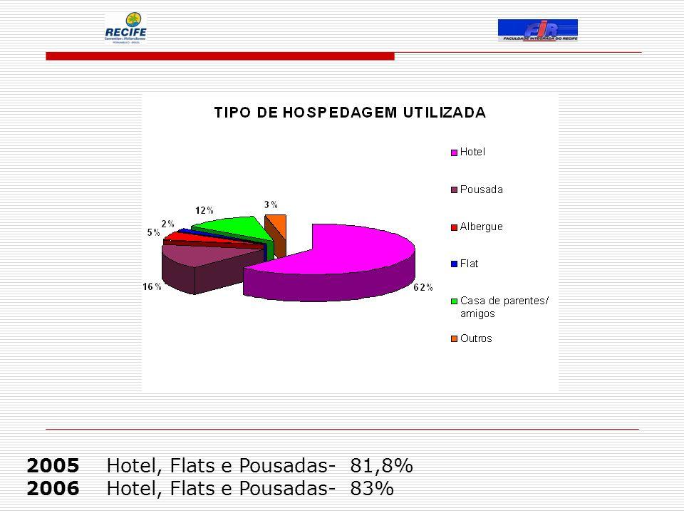 2005 Hotel, Flats e Pousadas- 81,8% 2006 Hotel, Flats e Pousadas- 83%