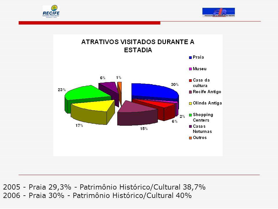 2005 - Praia 29,3% - Patrimônio Histórico/Cultural 38,7% 2006 - Praia 30% - Patrimônio Histórico/Cultural 40%
