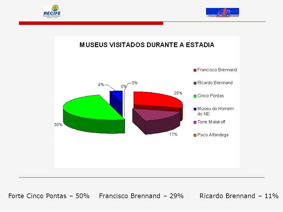Forte Cinco Pontas – 50% Francisco Brennand – 29% Ricardo Brennand – 11%