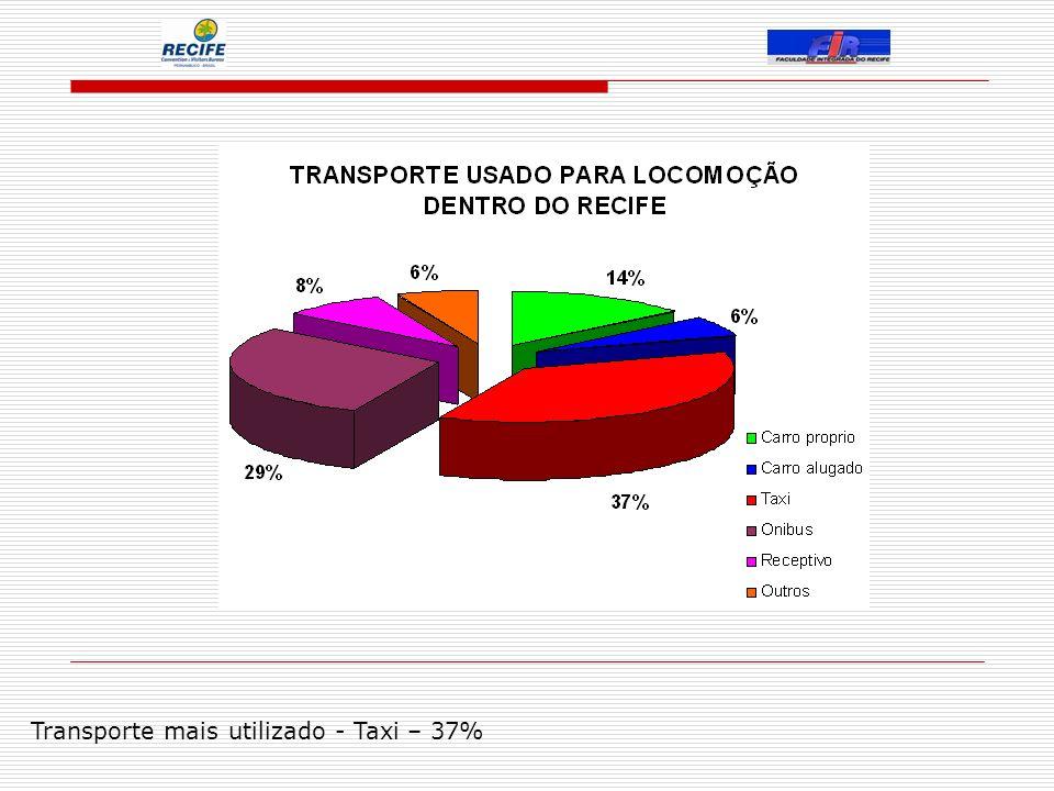 Transporte mais utilizado - Taxi – 37%