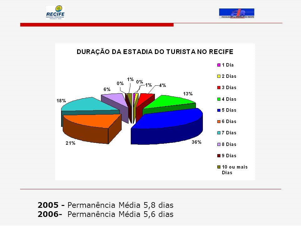 2005 - Permanência Média 5,8 dias 2006- Permanência Média 5,6 dias