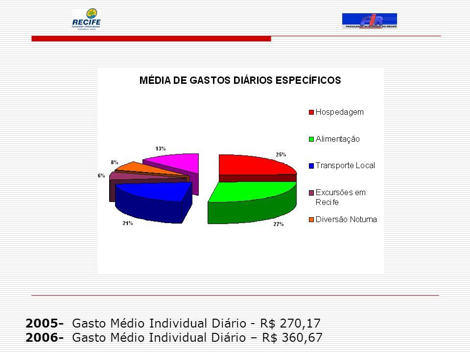2005- Gasto Médio Individual Diário - R$ 270,17 2006- Gasto Médio Individual Diário – R$ 360,67