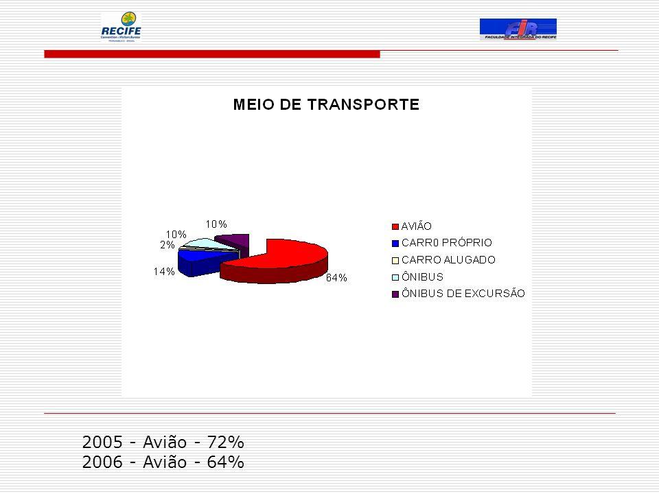 2005 - Avião - 72% 2006 - Avião - 64%