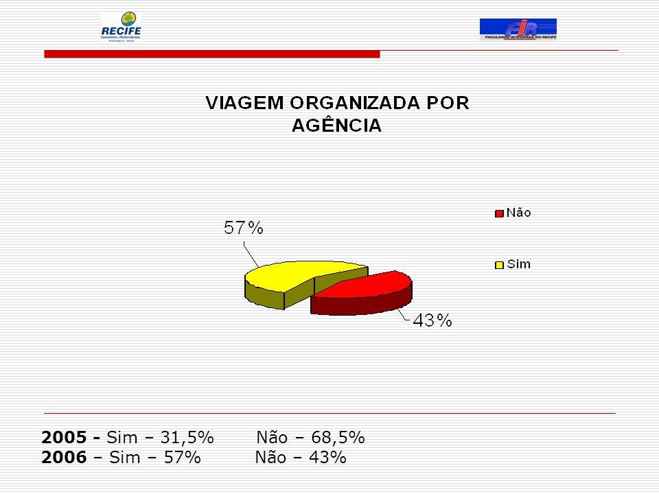 2005 - Sim – 31,5% Não – 68,5% 2006 – Sim – 57% Não – 43%