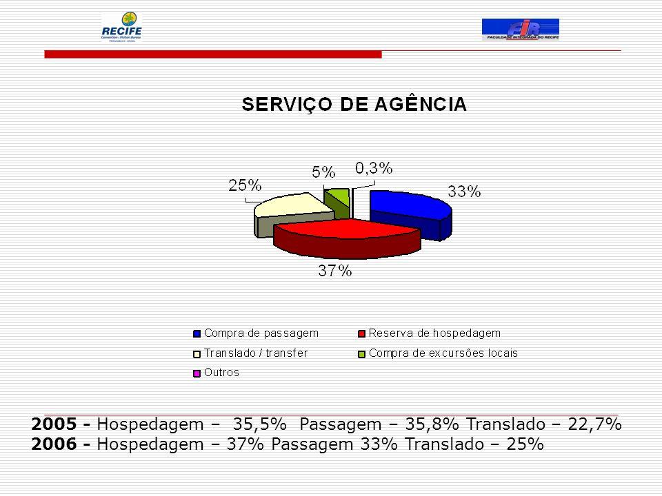 2005 - Hospedagem – 35,5% Passagem – 35,8% Translado – 22,7% 2006 - Hospedagem – 37% Passagem 33% Translado – 25%