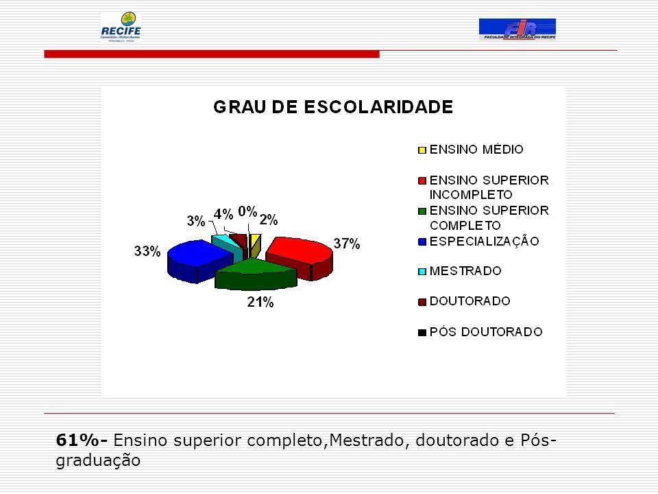 61%- Ensino superior completo,Mestrado, doutorado e Pós- graduação
