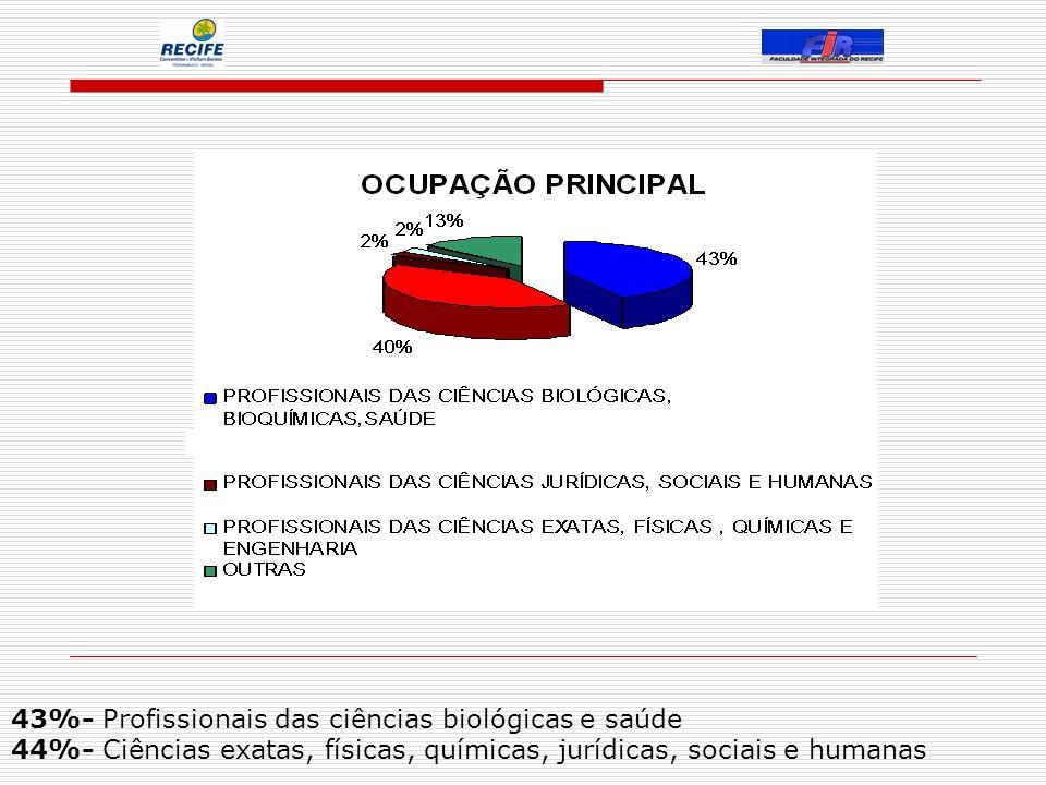 43%- Profissionais das ciências biológicas e saúde 44%- Ciências exatas, físicas, químicas, jurídicas, sociais e humanas