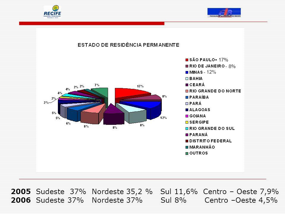 2005 Sudeste 37% Nordeste 35,2 % Sul 11,6% Centro – Oeste 7,9% 2006 Sudeste 37% Nordeste 37% Sul 8% Centro –Oeste 4,5% - 17% - 12% - 8%