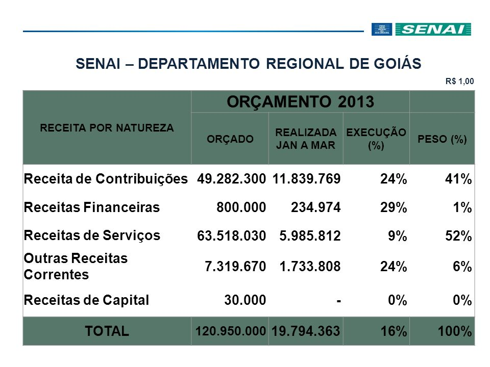 SENAI – DEPARTAMENTO REGIONAL DE GOIÁS R$ 1,00 RECEITA POR NATUREZA ORÇAMENTO 2013 ORÇADO REALIZADA JAN A MAR EXECUÇÃO (%) PESO (%) Receita de Contribuições 49.282.30011.839.76924%41% Receitas Financeiras 800.000234.97429%1% Receitas de Serviços 63.518.0305.985.8129%52% Outras Receitas Correntes 7.319.6701.733.80824%6% Receitas de Capital 30.000-0% TOTAL 120.950.000 19.794.36316%100%