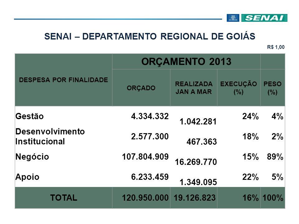 SENAI – DEPARTAMENTO REGIONAL DE GOIÁS R$ 1,00 DESPESA POR FINALIDADE ORÇAMENTO 2013 ORÇADO REALIZADA JAN A MAR EXECUÇÃO (%) PESO (%) Gestão 4.334.332 1.042.281 24%4% Desenvolvimento Institucional 2.577.300 467.363 18%2% Negócio 107.804.909 16.269.770 15%89% Apoio 6.233.459 1.349.095 22%5% TOTAL 120.950.00019.126.82316%100%