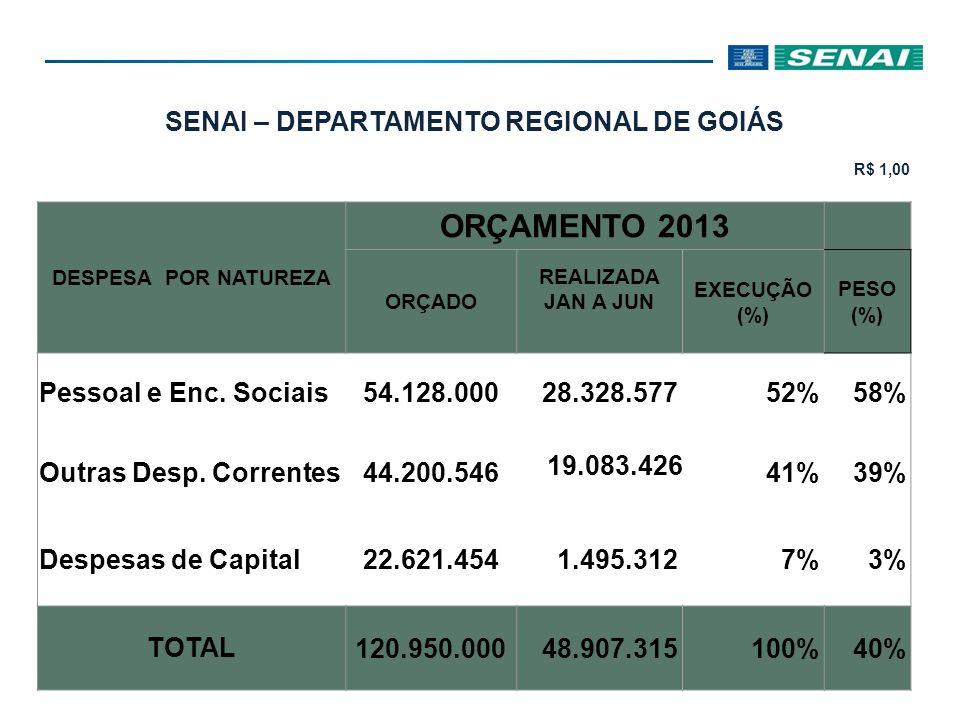 SENAI – DEPARTAMENTO REGIONAL DE GOIÁS R$ 1,00 DESPESA POR FINALIDADE ORÇAMENTO 2013 ORÇADO REALIZADA JAN A JUN EXECU ÇÃO (%) PESO (%) Gestão 4.334.332 2.343.921 54%5% Desenvolvimento Institucional 2.577.300 1.086.037 42%2% Negócio 107.804.909 42.563.378 39%87% Apoio 6.233.459 2.913.979 47%6% TOTAL 120.950.00048.907.31540%100%