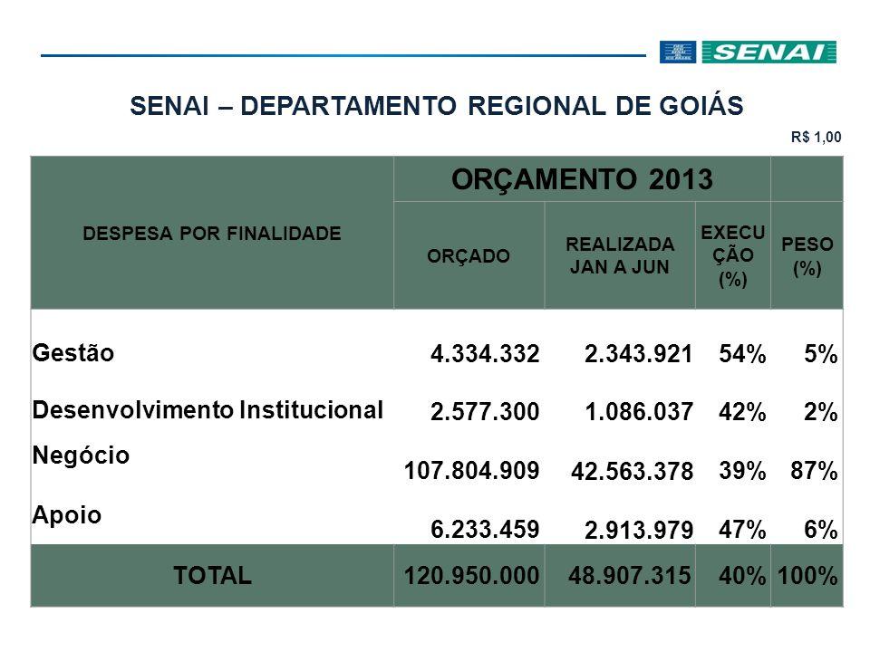 SENAI – DEPARTAMENTO REGIONAL DE GOIÁS R$ 1,00 DESPESA POR FINALIDADE ORÇAMENTO 2013 ORÇADO REALIZADA JAN A JUN EXECU ÇÃO (%) PESO (%) Gestão 4.334.33