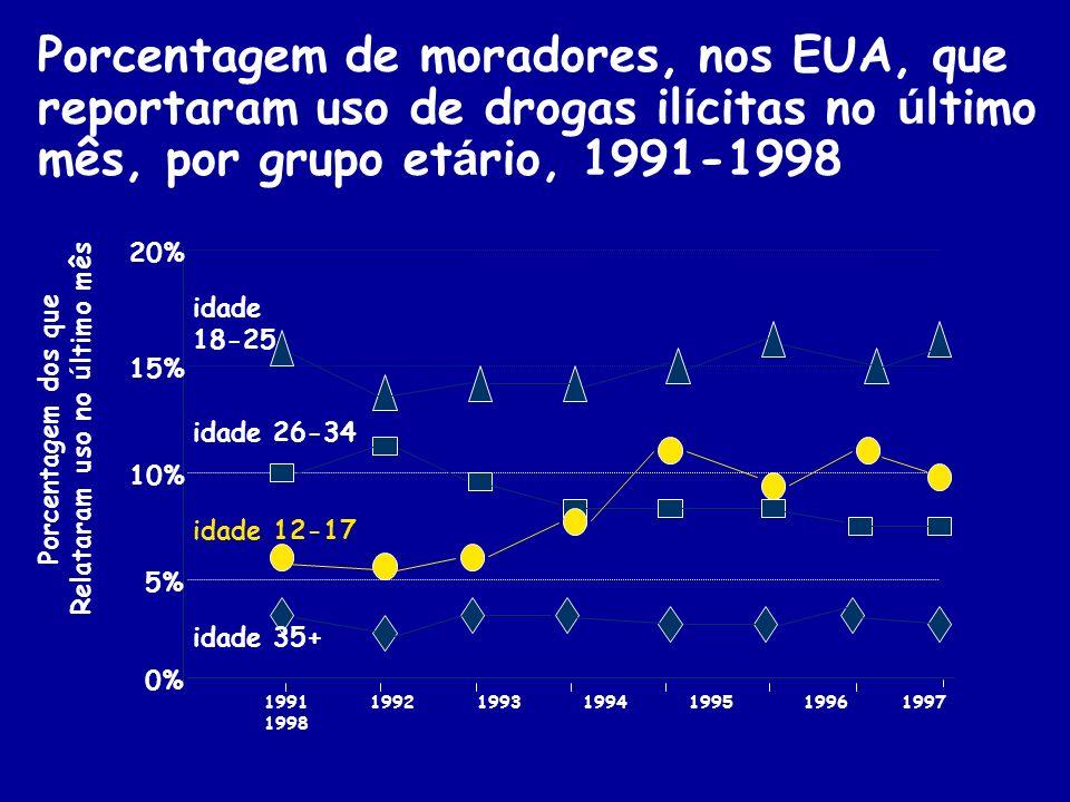 Porcentagem de moradores, nos EUA, que reportaram uso de drogas il í citas no ú ltimo mês, por grupo et á rio, 1991-1998 1991 1992 1993 1994 1995 1996