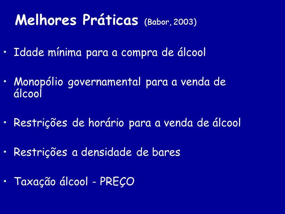 Melhores Práticas (Babor, 2003) Idade mínima para a compra de álcool Monopólio governamental para a venda de álcool Restrições de horário para a venda