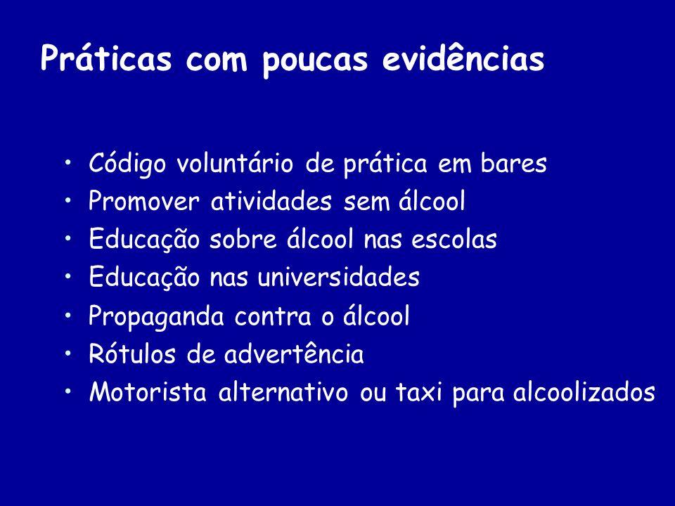 Práticas com poucas evidências Código voluntário de prática em bares Promover atividades sem álcool Educação sobre álcool nas escolas Educação nas uni