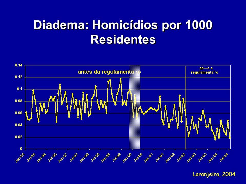 Diadema: Homicídios por 1000 Residentes Laranjeira, 2004