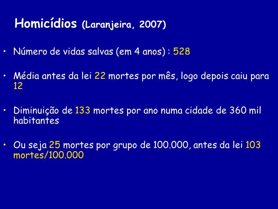 Homicídios (Laranjeira, 2007) Número de vidas salvas (em 4 anos) : 528 Média antes da lei 22 mortes por mês, logo depois caiu para 12 Diminuição de 13