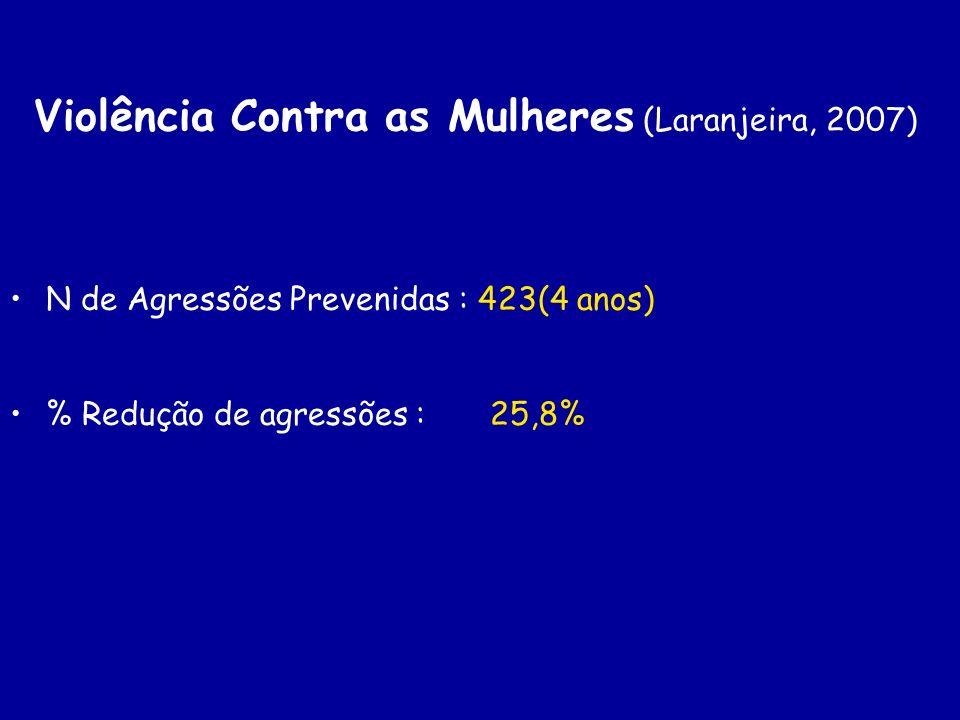 Violência Contra as Mulheres (Laranjeira, 2007) N de Agressões Prevenidas : 423(4 anos) % Redução de agressões :25,8%