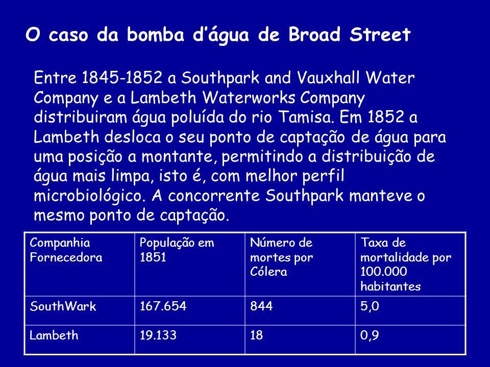 O caso da bomba dágua de Broad Street Entre 1845-1852 a Southpark and Vauxhall Water Company e a Lambeth Waterworks Company distribuiram água poluída
