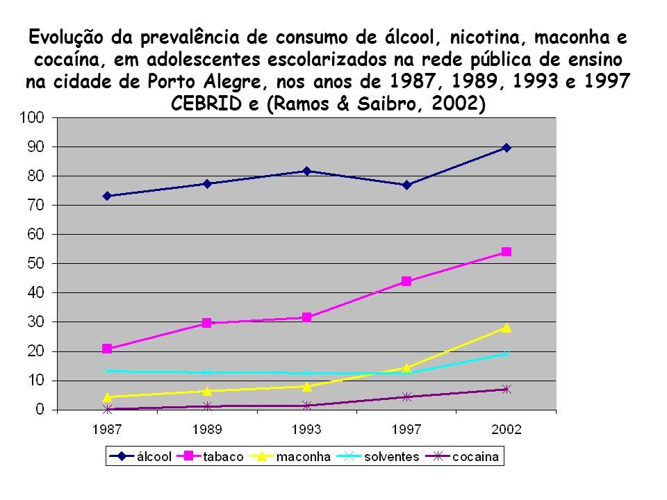 Porcentagem de moradores, nos EUA, que reportaram uso de drogas il í citas no ú ltimo mês, por grupo et á rio, 1991-1998 1991 1992 1993 1994 1995 1996 1997 1998 0% 5% 10% 15% 20% idade 18-25 idade 12-17 idade 26-34 idade 35+ Porcentagem dos que Relataram uso no ú ltimo mês