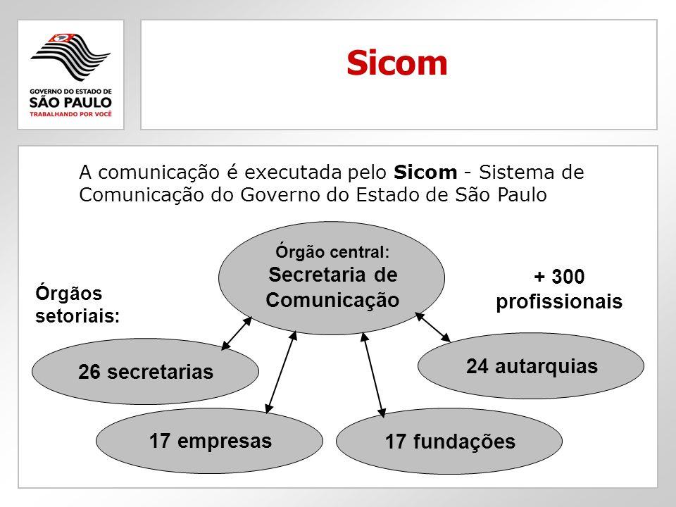 A comunicação é executada pelo Sicom - Sistema de Comunicação do Governo do Estado de São Paulo Sicom Órgão central: Secretaria de Comunicação 26 secretarias Órgãos setoriais: 17 empresas 24 autarquias 17 fundações + 300 profissionais