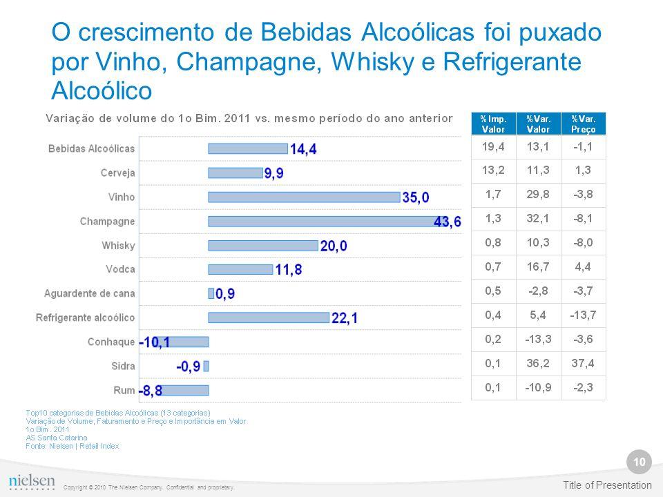 10 Copyright © 2010 The Nielsen Company. Confidential and proprietary. Title of Presentation O crescimento de Bebidas Alcoólicas foi puxado por Vinho,