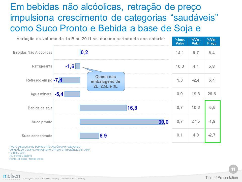11 Copyright © 2010 The Nielsen Company. Confidential and proprietary. Title of Presentation Em bebidas não alcóolicas, retração de preço impulsiona c