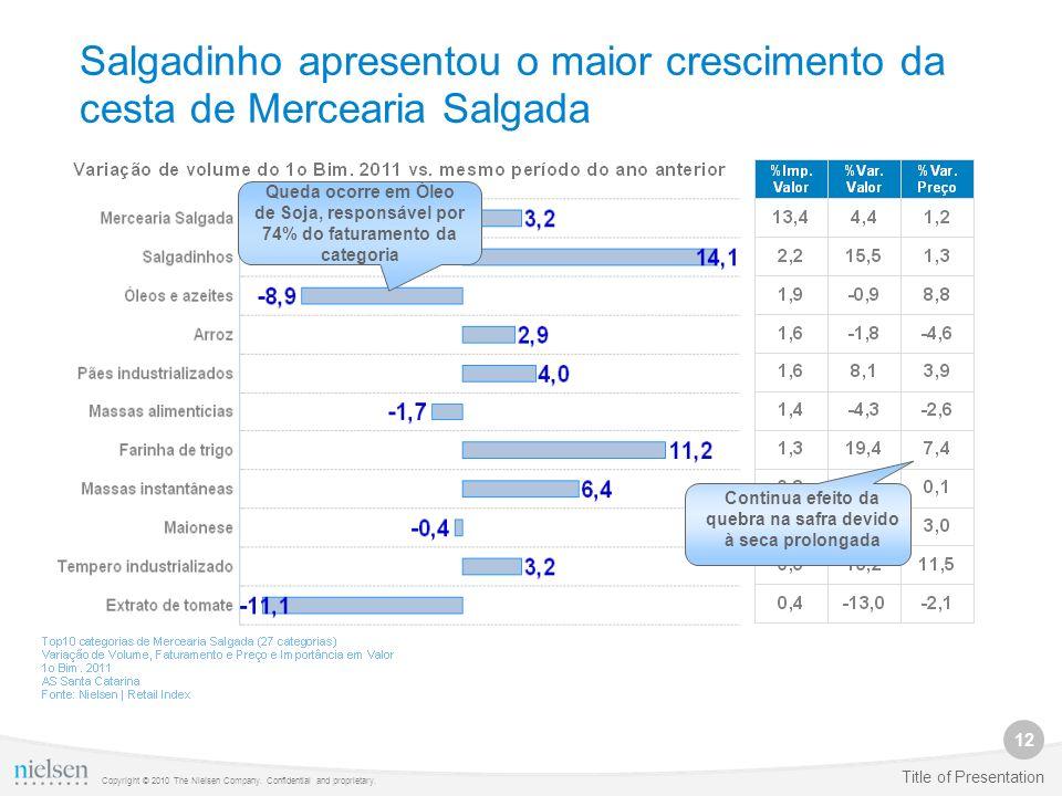 12 Copyright © 2010 The Nielsen Company. Confidential and proprietary. Title of Presentation Salgadinho apresentou o maior crescimento da cesta de Mer