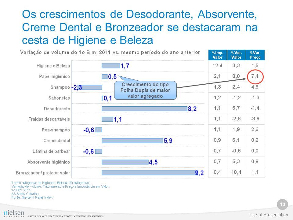 13 Copyright © 2010 The Nielsen Company. Confidential and proprietary. Title of Presentation Os crescimentos de Desodorante, Absorvente, Creme Dental