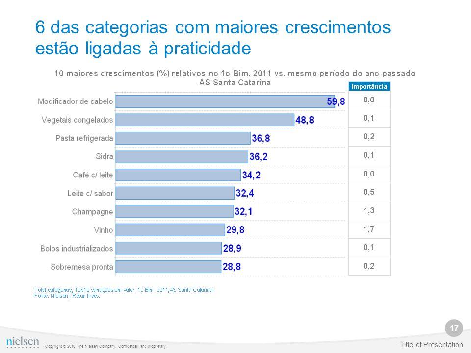 17 Copyright © 2010 The Nielsen Company. Confidential and proprietary. Title of Presentation 6 das categorias com maiores crescimentos estão ligadas à