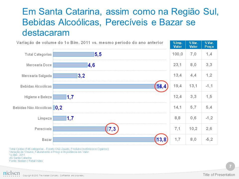7 Copyright © 2010 The Nielsen Company. Confidential and proprietary. Title of Presentation Em Santa Catarina, assim como na Região Sul, Bebidas Alcoó