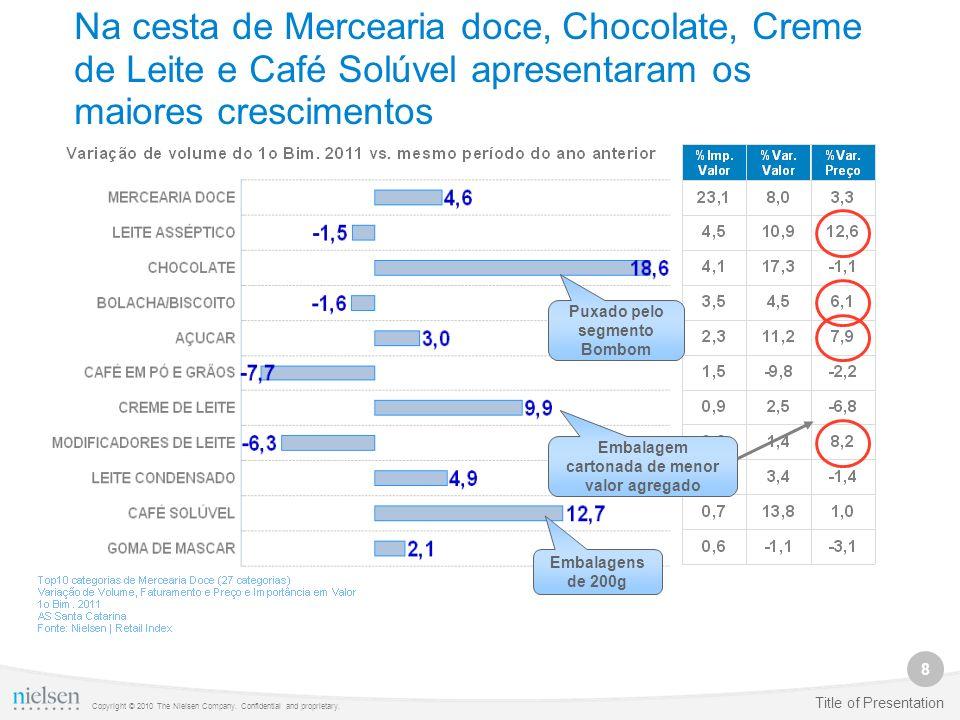 8 Copyright © 2010 The Nielsen Company. Confidential and proprietary. Title of Presentation Na cesta de Mercearia doce, Chocolate, Creme de Leite e Ca