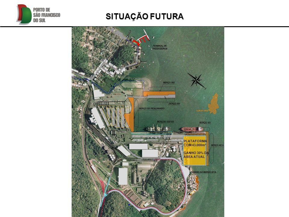 PLATAFORMA COM 43.000m² GANHO 30% DA ÁREA ATUAL