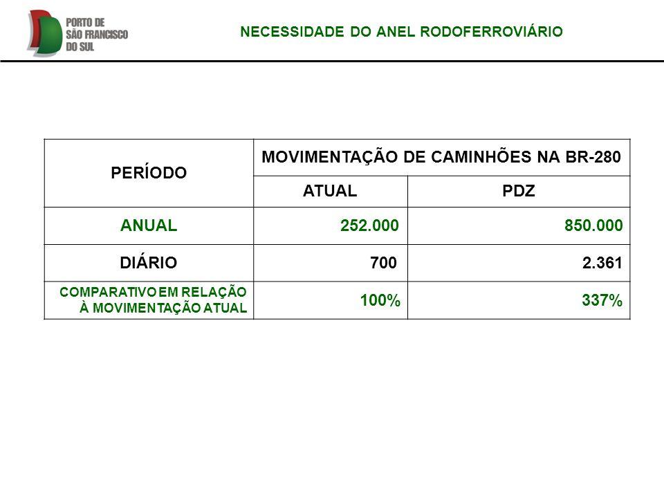 PERÍODO MOVIMENTAÇÃO DE CAMINHÕES NA BR-280 ATUALPDZ ANUAL 252.000850.000 DIÁRIO 7002.361 COMPARATIVO EM RELAÇÃO À MOVIMENTAÇÃO ATUAL 100%337% NECESSI