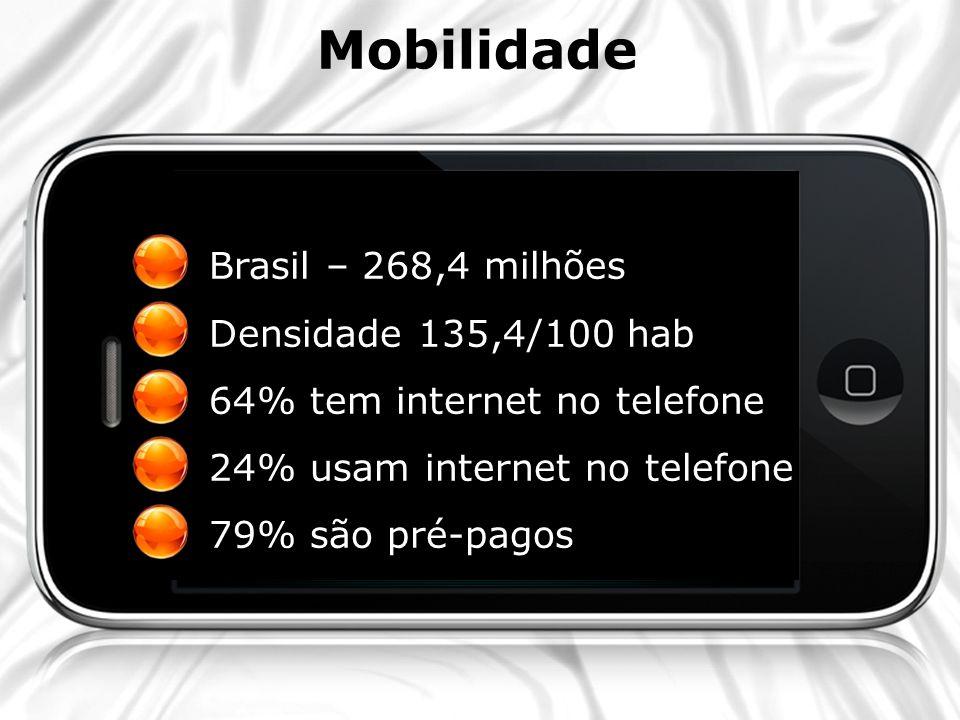 Brasil – 268,4 milhões Densidade 135,4/100 hab 64% tem internet no telefone 24% usam internet no telefone 79% são pré-pagos