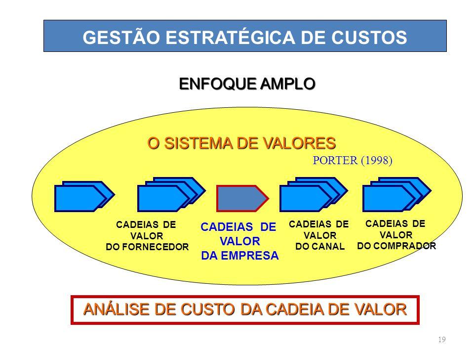 19 GESTÃO ESTRATÉGICA DE CUSTOS ENFOQUE AMPLO O SISTEMA DE VALORES CADEIAS DE VALOR DO FORNECEDOR CADEIAS DE VALOR DA EMPRESA CADEIAS DE VALOR DO CANAL CADEIAS DE VALOR DO COMPRADOR ANÁLISE DE CUSTO DA CADEIA DE VALOR PORTER (1998)