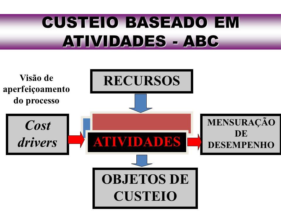 CUSTEIO BASEADO EM ATIVIDADES - ABC MENSURAÇÃO DE DESEMPENHO RECURSOS ATIVIDADES OBJETOS DE CUSTEIO Cost drivers Visão de aperfeiçoamento do processo