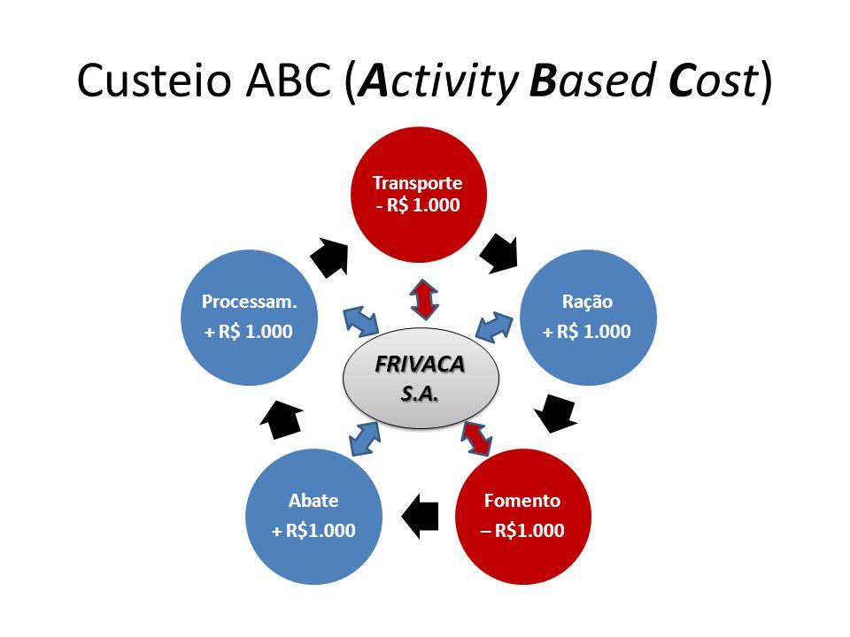 Custeio ABC (Activity Based Cost) Transporte - R$ 1.000 Ração + R$ 1.000 Fomento – R$1.000 Abate + R$1.000 Processam.