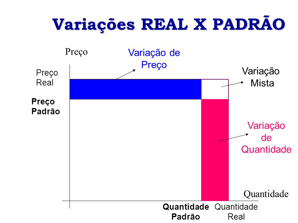 Quantidade Preço Variação Mista Variação de Quantidade Variação de Preço Quantidade Padrão Quantidade Real Preço Real Preço Padrão Variações REAL X PADRÃO
