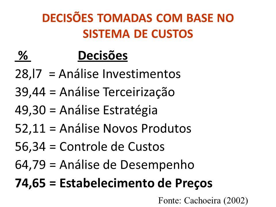 DECISÕES TOMADAS COM BASE NO SISTEMA DE CUSTOS % Decisões 28,l7 = Análise Investimentos 39,44 = Análise Terceirização 49,30 = Análise Estratégia 52,11 = Análise Novos Produtos 56,34 = Controle de Custos 64,79 = Análise de Desempenho 74,65 = Estabelecimento de Preços Fonte: Cachoeira (2002)