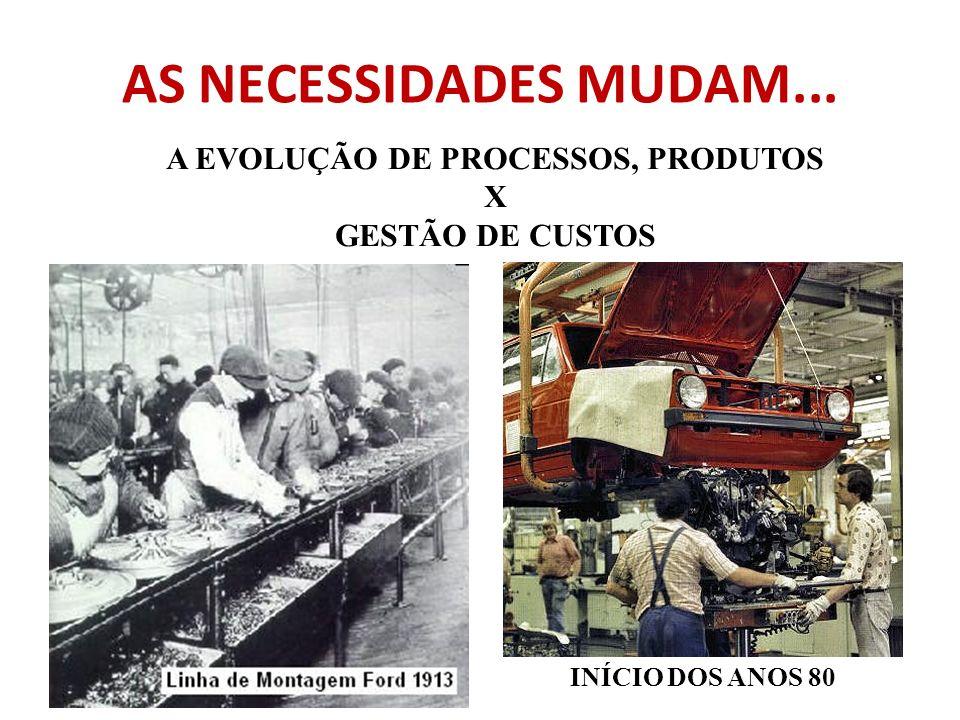 A EVOLUÇÃO DE PROCESSOS, PRODUTOS X GESTÃO DE CUSTOS INÍCIO DOS ANOS 80 AS NECESSIDADES MUDAM...