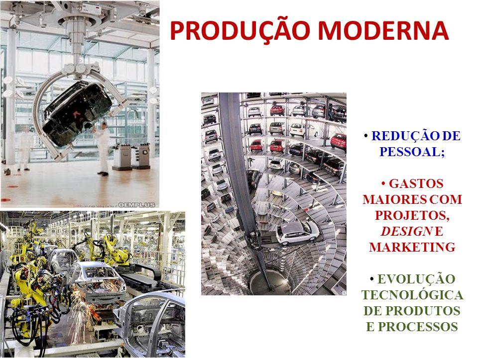 PRODUÇÃO MODERNA REDUÇÃO DE PESSOAL; GASTOS MAIORES COM PROJETOS, DESIGN E MARKETING EVOLUÇÃO TECNOLÓGICA DE PRODUTOS E PROCESSOS