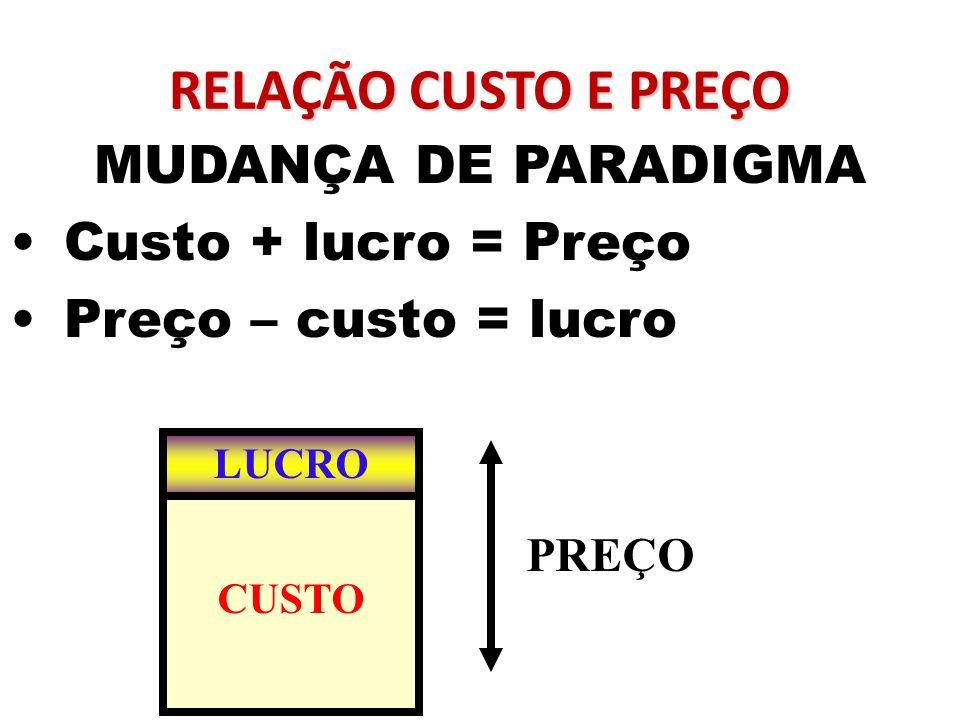 RELAÇÃO CUSTO E PREÇO MUDANÇA DE PARADIGMA Custo + lucro = Preço Preço – custo = lucro LUCRO CUSTO PREÇO
