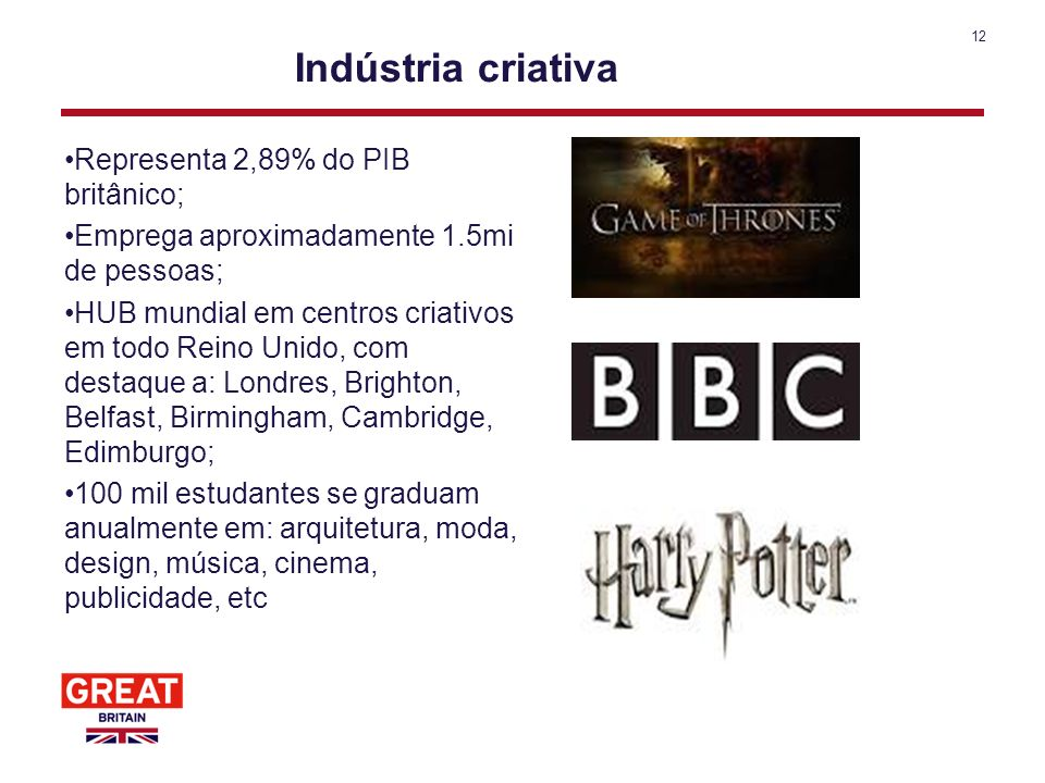 12 Indústria criativa Representa 2,89% do PIB britânico; Emprega aproximadamente 1.5mi de pessoas; HUB mundial em centros criativos em todo Reino Unid