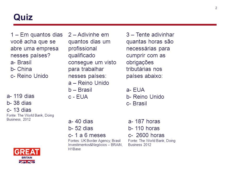 2 Quiz 1 – Em quantos dias você acha que se abre uma empresa nesses países? a- Brasil b- China c- Reino Unido 3 – Tente adivinhar quantas horas são ne