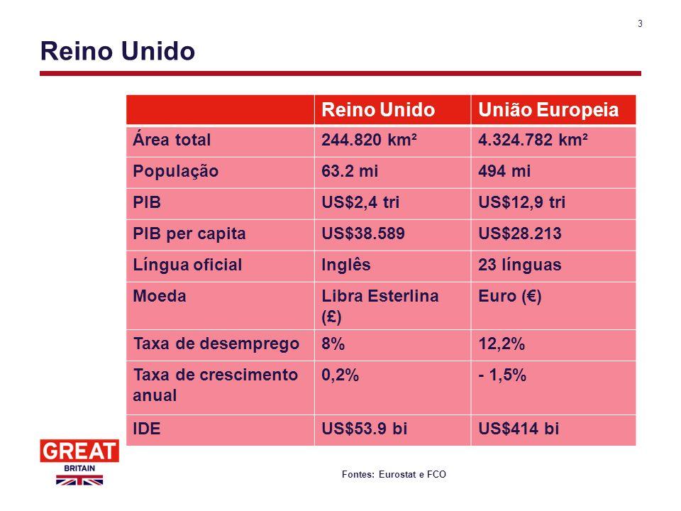 3 Reino Unido Fontes: Eurostat e FCO Reino UnidoUnião Europeia Área total244.820 km²4.324.782 km² População63.2 mi494 mi PIBUS$2,4 triUS$12,9 tri PIB